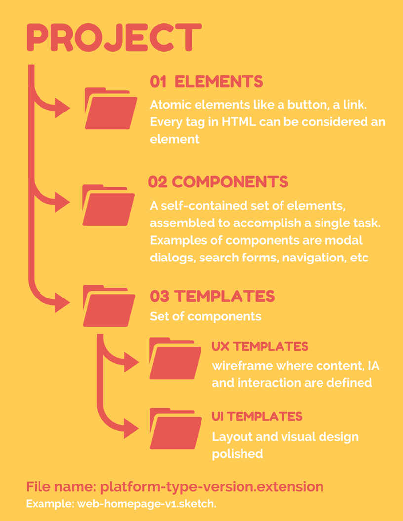 Design Project structure