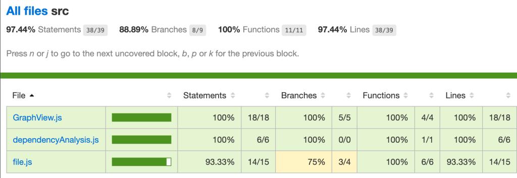coverage-report-html