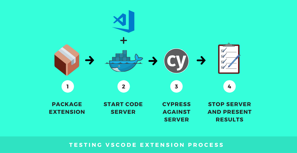 vscode e2e